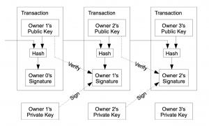 Come funziona una transazione Bitcoin