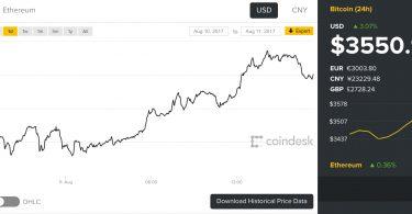 Prezzo Bitcoin a 3550 è un nuovo record