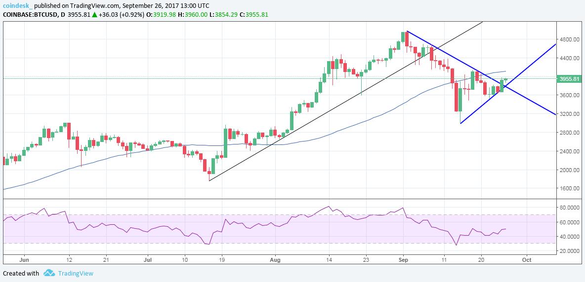 Bitcoin Analisi 27 Settembre prezzo puntato verso l'alto