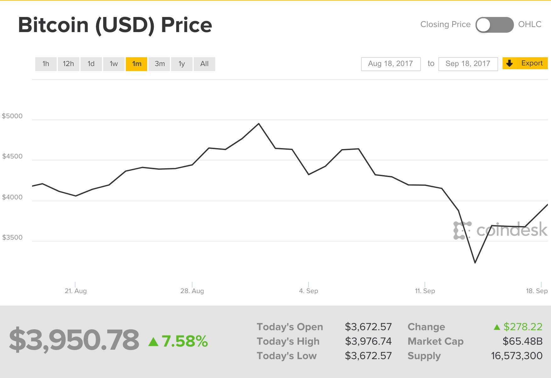 Bitcoin Grafico 18 Settembre 2017