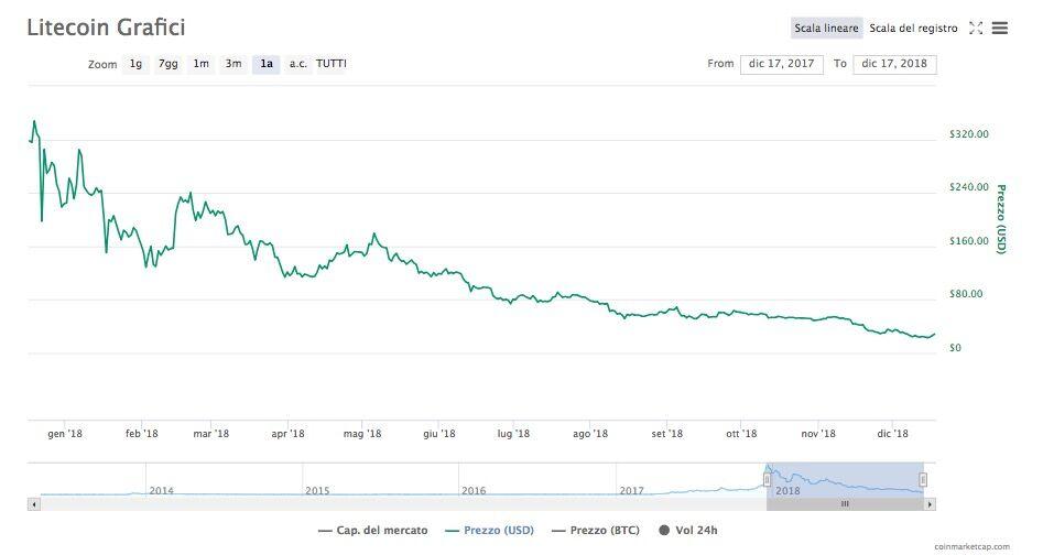 Litecoin Prezzo Quotazione Previsioni 2019