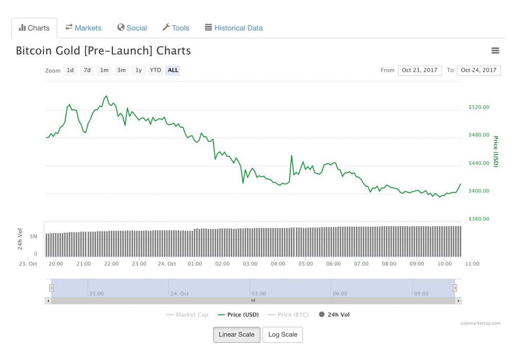 Bitcoin Gold Prezzo Pre-Launch