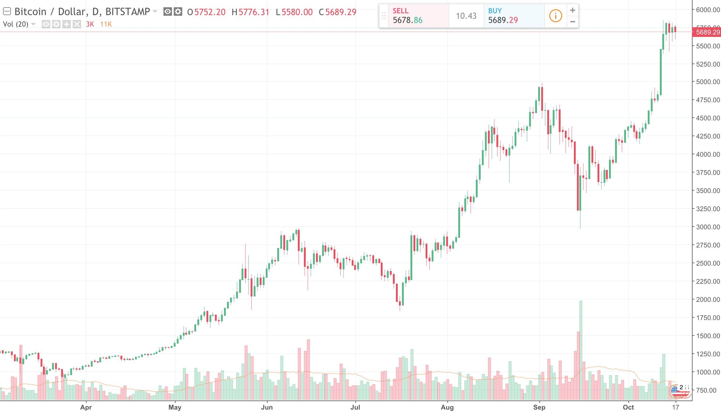 mettersi in proprio in spagnolo grafico di investimento bitcoin