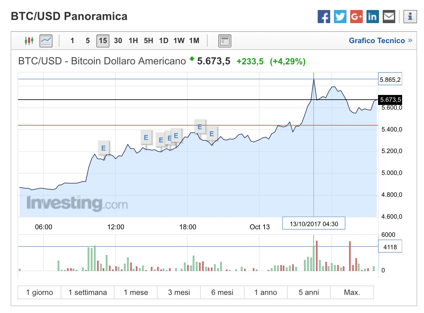 Bitcoin sopra i 5000 nuovo massimo storico