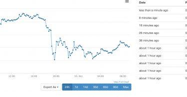 sito di trading di leva bitcoin: bitcointalk.org ethereum ancora sotto la resistenza di 300 usd