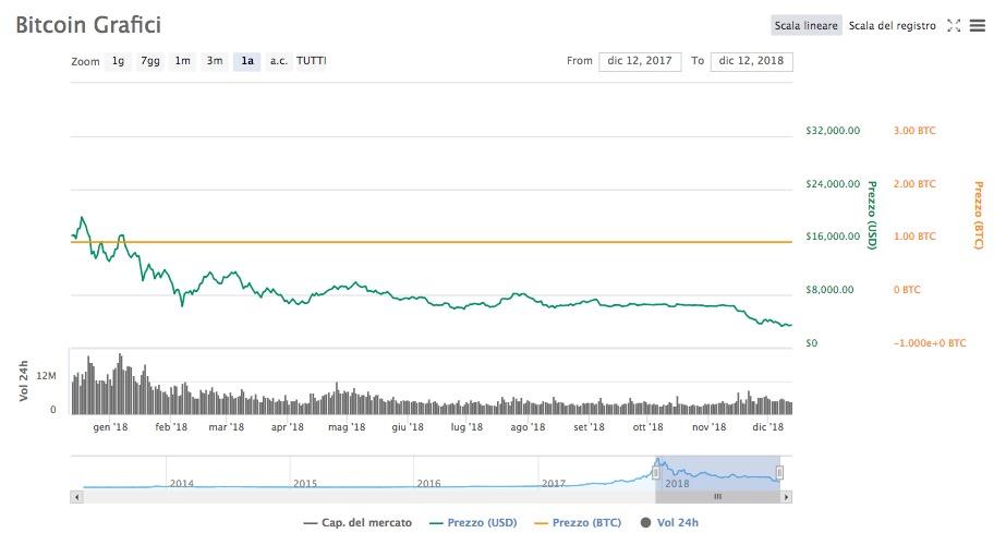 Andamento Bitcoin BTC BTCUSD Prezzo Quotazione