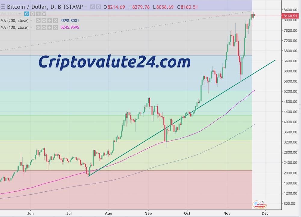 Bitcoin BTC:USD Analisi Tecnica e Fondamentale 23 Novembre 2017 Breve Termine