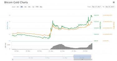 Bitcoin Gold BTG:USD Analisi Tecnica 24 Novembre 2017