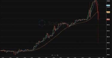 Bitcoin crolla di 1000 dollari dopo i massimi a 11k