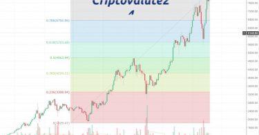 Bitcoin raggiunto nuovo massimo storico di 8100 dollari