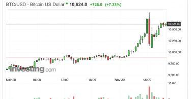 Bitcoin supera i 10,000 dollari per la prima volta