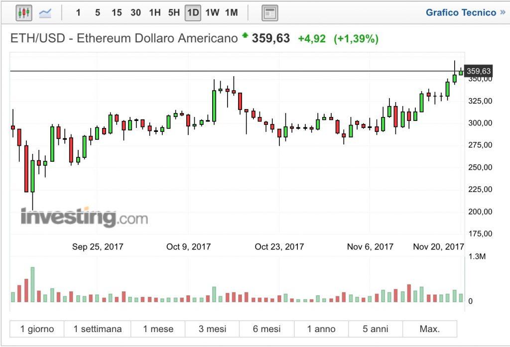 Ethereum ETH:USD Analisi Tecnica Settimanale 20 Novembre 2017