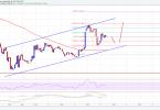 Bitcoin Gold BTG:USD Analisi Tecnica 4 Dicembre 2017