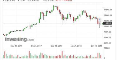 Bitcoin Analisi Tecnica 19 Gennaio 2018