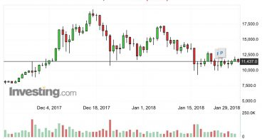 Bitcoin BTC:USD Analisi Tecnica 29 Gennaio 2018