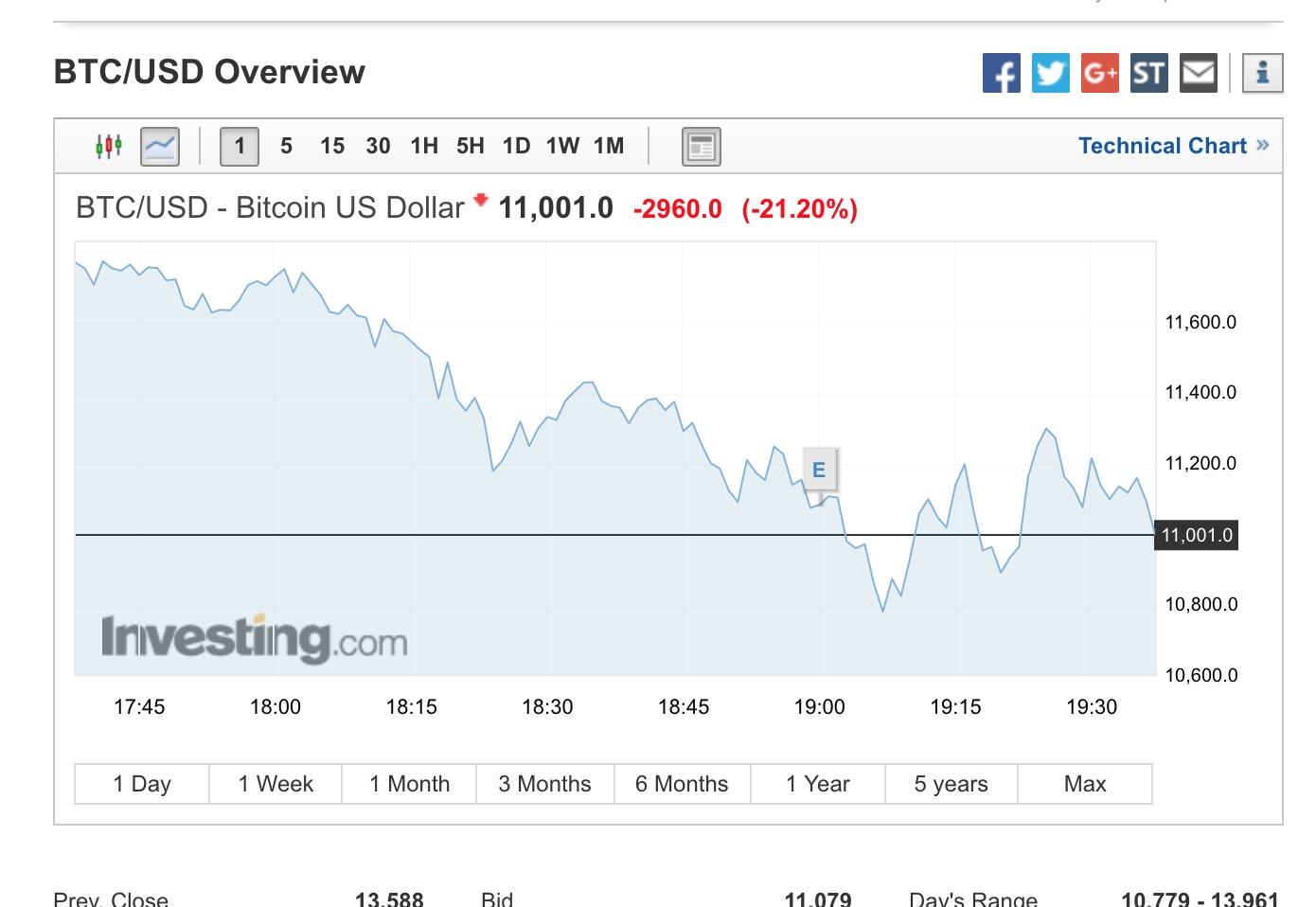 bitcoin si avvicina pericolosamente ai 10 mila euro se investo 5000 in bitcoin in questo momento, cosa farà tra poco