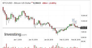 BTC:USD Analisi Tecnica 26 Febbraio 2018