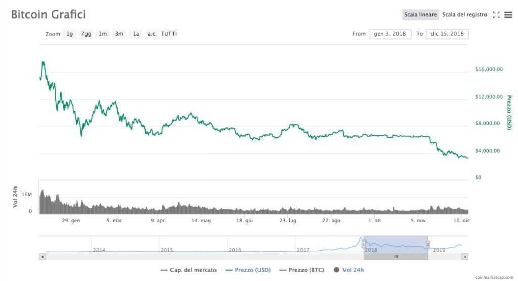 Bitcoin Quotazione Gennaio - Dicembre 2018