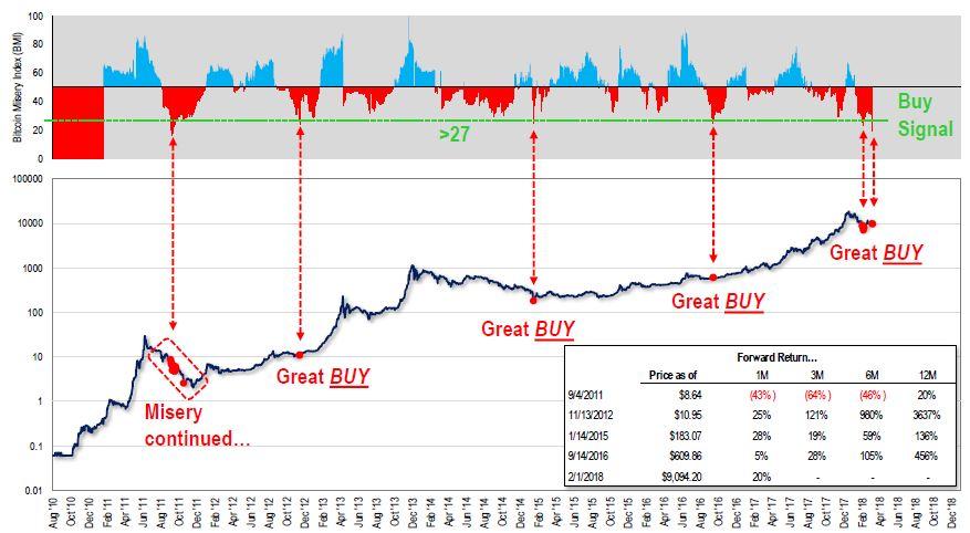 Bitcoin Misery Index
