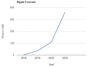 Previsioni Ripple: prezzo, quotazione