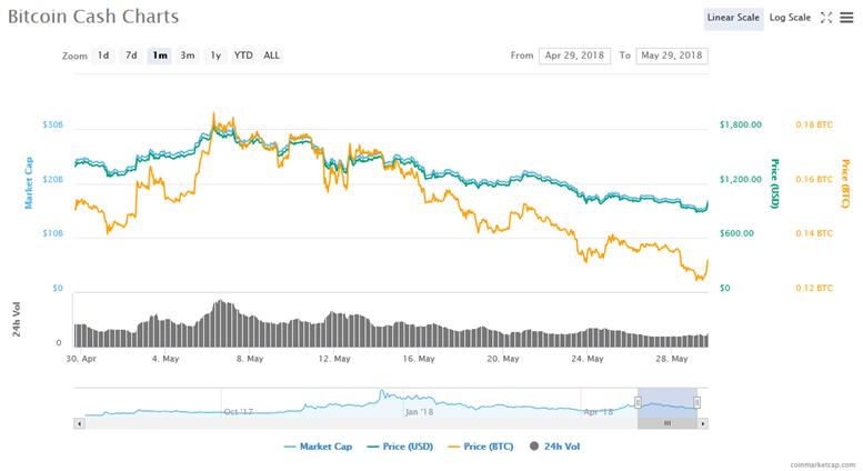 Bitcoin Cash 29 Maggio 2018