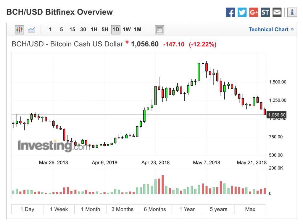 Bitcoin Cash Dollaro USA 23 05 2018
