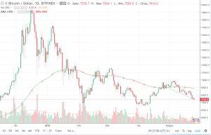 Bitcoin Prezzo e Quotazione 25 maggio 2018: vicino ai 7000 dollari