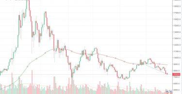 Bitcoin Prezzo e Quotazione 29 maggio 2018 vicino ai 7000 dollari