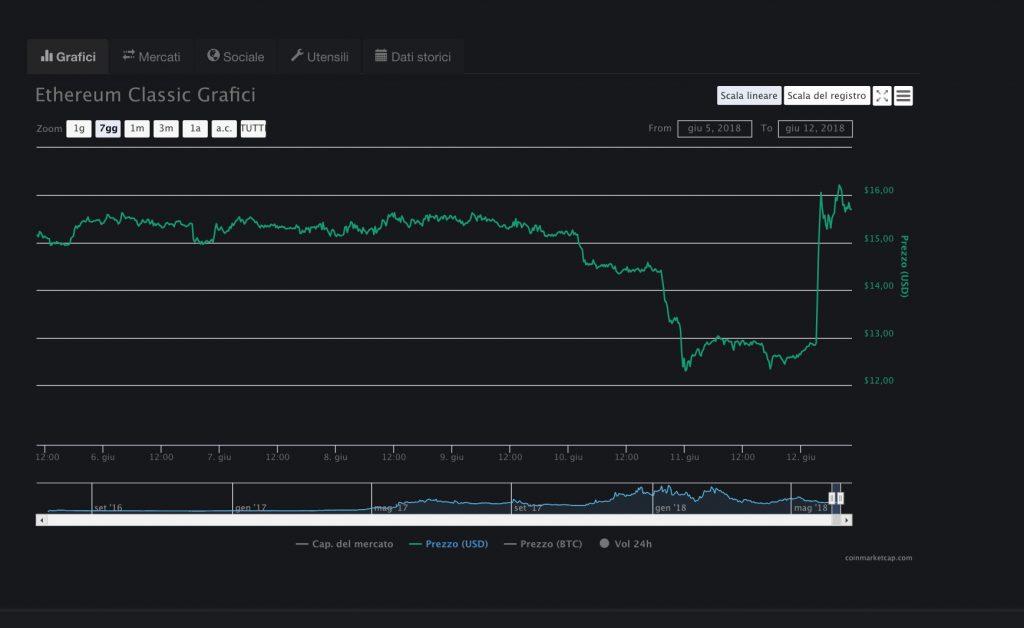 Ethereum Classic cresce del 25% dopo gli annunci di Binance e Coinbase