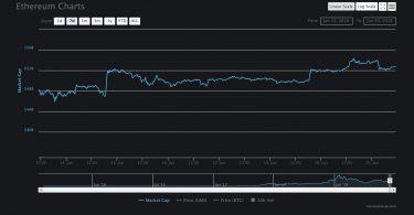 Ethereum ETH:USD Analisi Tecnica 20 Giugno 2018