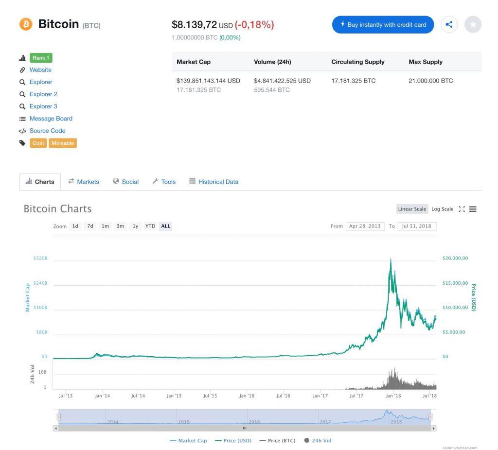 Bitcoin 31 Luglio 2018