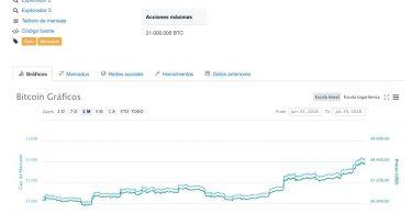 Bitcoin BTC:USD rotti gli 8000. È un rally senza sosta!