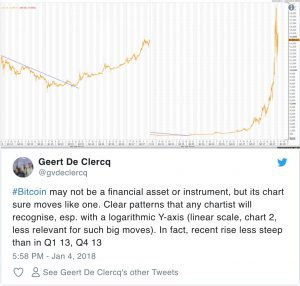 Bitcoin: a 20 mila e poi a 2 milioni di dollari secondo CEO ADVFN