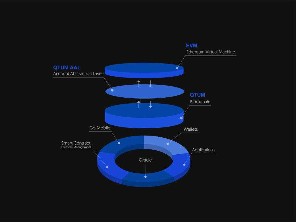 Blockchain Qtum