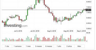 Bitcoin BTC:USD Analisi Tecnica 3 Settembre 2018