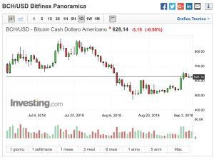 Bitcoin Cash [BCH] Analisi BCH:USD in consolidamento sopra i 600$