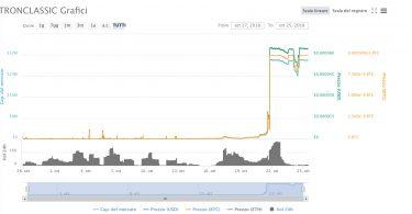 Criptovaluta Tronclassic [TRXC] cresce +8500% in 7 giorni