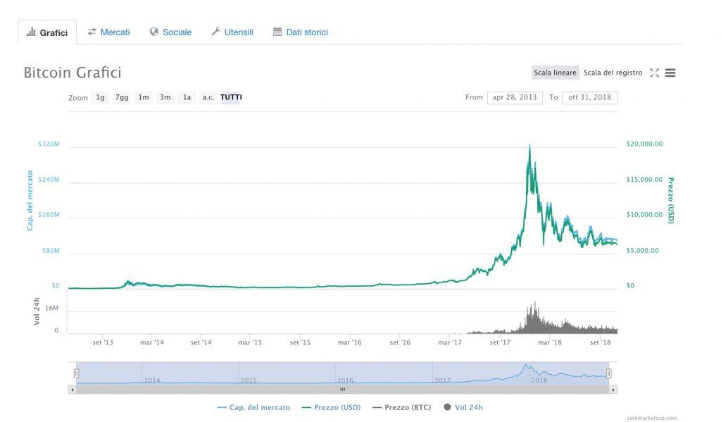Il prezzo del Bitcoin 10 Anni di Alti e Bassi