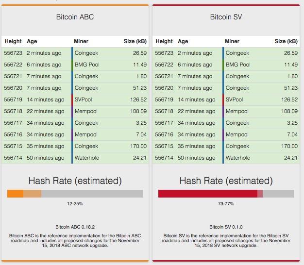 Bitcoin ABC vs Bitcoin SV Potenza di Hashing Hard Fork