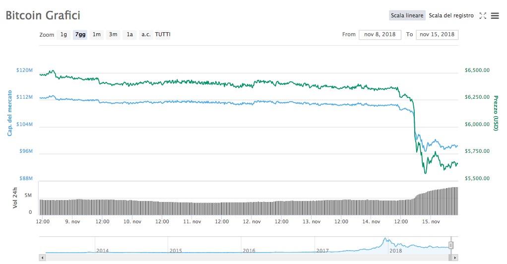 Bitcoin [BTC] prezzo crolla sotto i 6000 dollari: che succede?