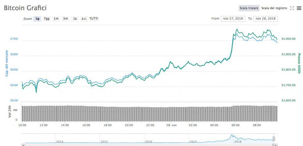 Bitcoin [BTC] rialzo +7%. Analisi Tecnica 28 Novembre 2018