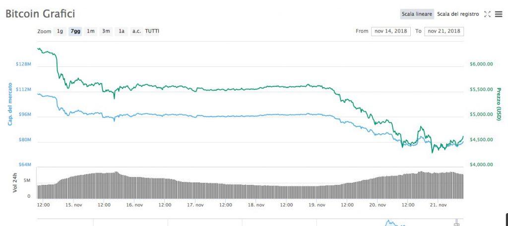 Kiek laiko reikia išgauti Bitcoin?