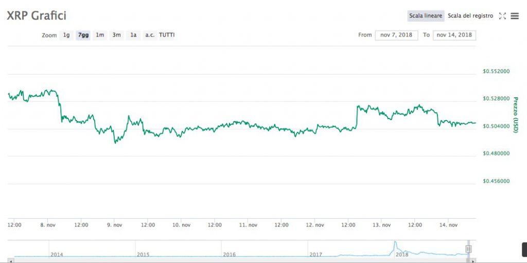 Litecoin e Bitcoin Cash in ribasso. Meglio Ripple. [Analisi Settimanale 14 Novembre 2018]