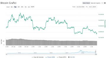 Bitcoin [BTC/USD] e la lotta per i 4000 $. Analisi 5 Dicembre 2018