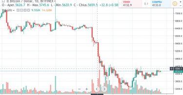 Bitcoin BTC:USD a 4050 Dollari. Analisi 9 Gennaio 2019