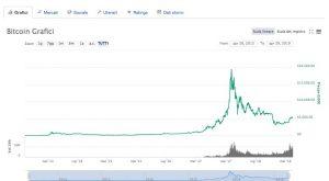 Andamento Bitcoin 2013-2019