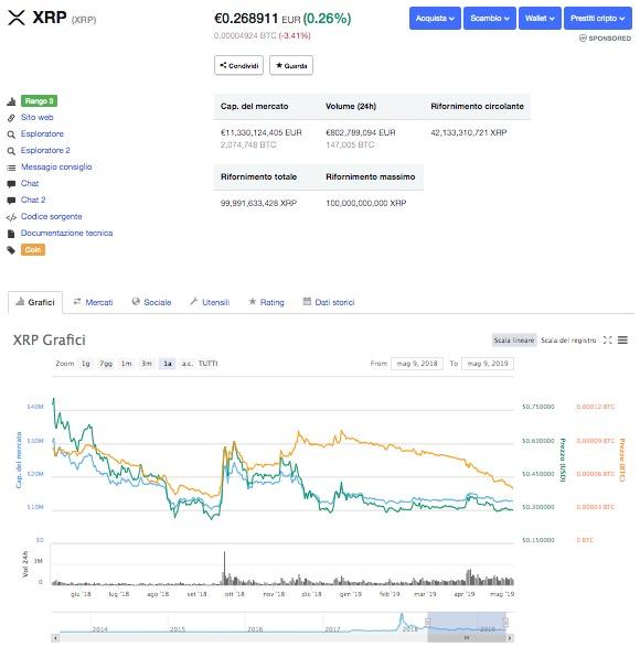 Previsioni Ripple XRP Quotazione Andamento Prezzo 2019 2020