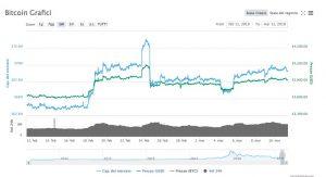 Bitcoin (BTC:USD) Analisi 11 Marzo 2019