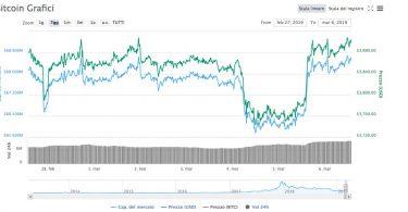 Bitcoin [BTC:USD] Analisi 6 Marzo 2019 possibile estensione rally a 4200$