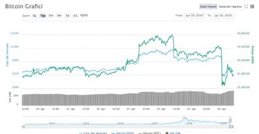 Bitcoin BTC:USD 26 Aprile 2019